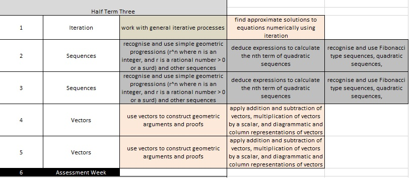 rationale scheme of work Rationale this project is funded by the skills funding agency and learning and skills improvement service scheme of work template 2012_13 last modified by.
