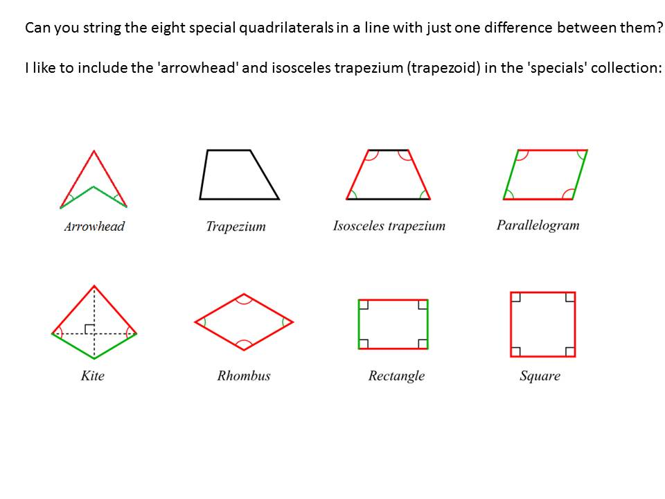 Quadrilateral P...