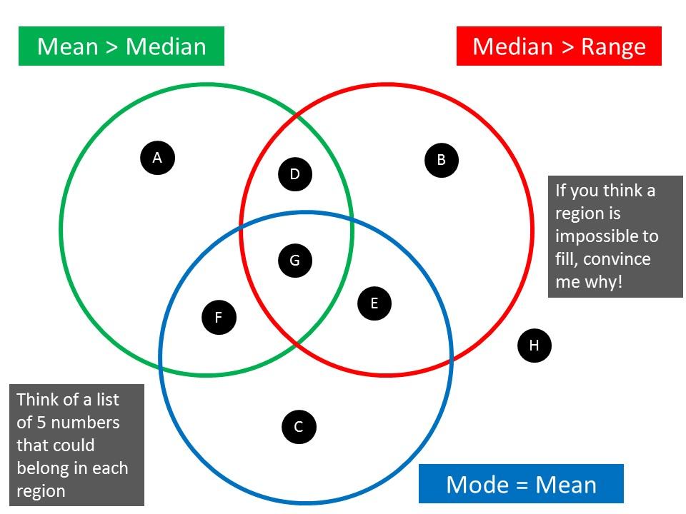 Venn Diagram Rich Tasks On Mr Barton Maths